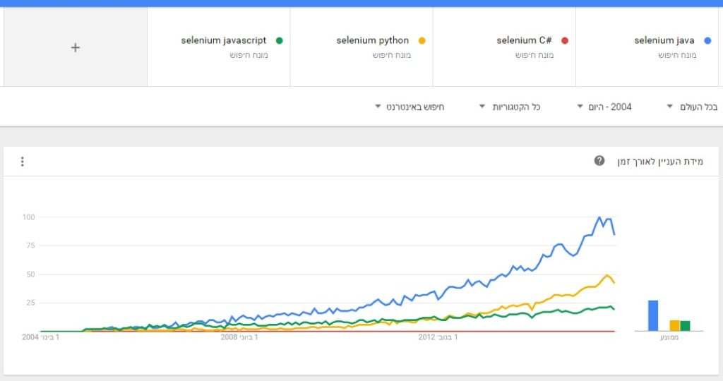 השוואה בין שפות אוטומציה ביחד עם סלניום