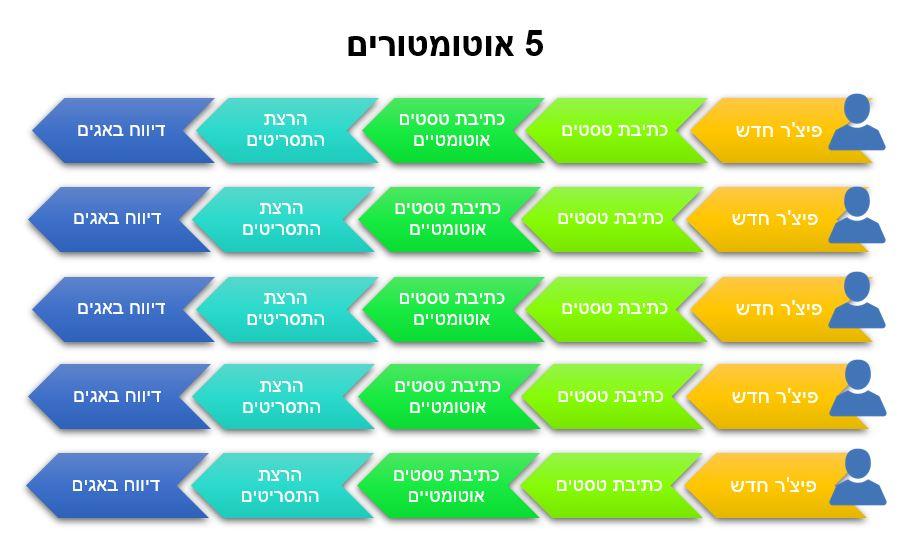 תהליך של בדיקות אוטומציה עם 5 מהנדסי אוטומציה