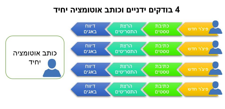 תהליך של בדיקות אוטומציה עם כותב אוטומציה 1