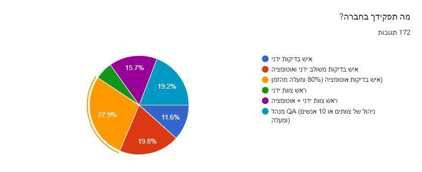 תרשים של המשתתפים בסקר אוטומציה