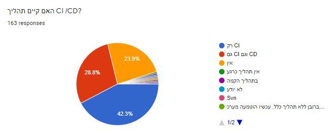 מעל 50% מהחברות עושות תהליכי הרצה מלאים, CI, CD